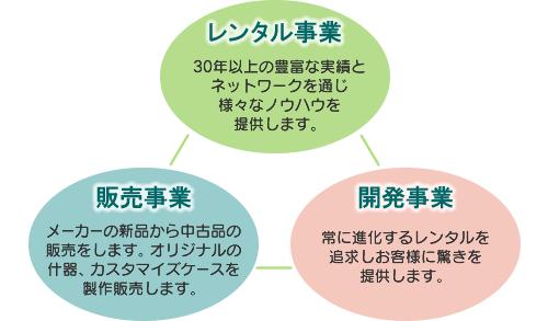 事業紹介(レンタル事業、販売事業、開発事業)